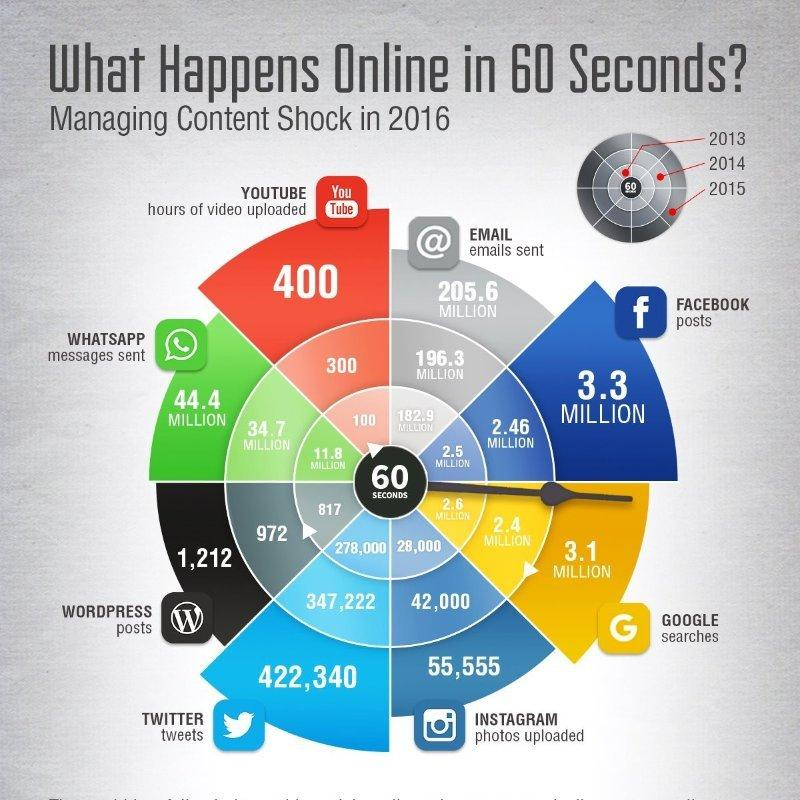 what-happens-online-in-60-secs - Digital Marketing - Seven Boats Academy