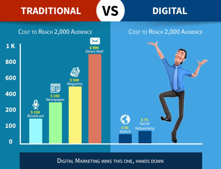 Why learn digital marketing? - Digital Marketing Career, Scope, Opportunities & Future 2 - Comparison of Traditional Marketing Digital Marketing in India