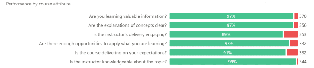 digital marketing course performance and feedback - Seven Boats