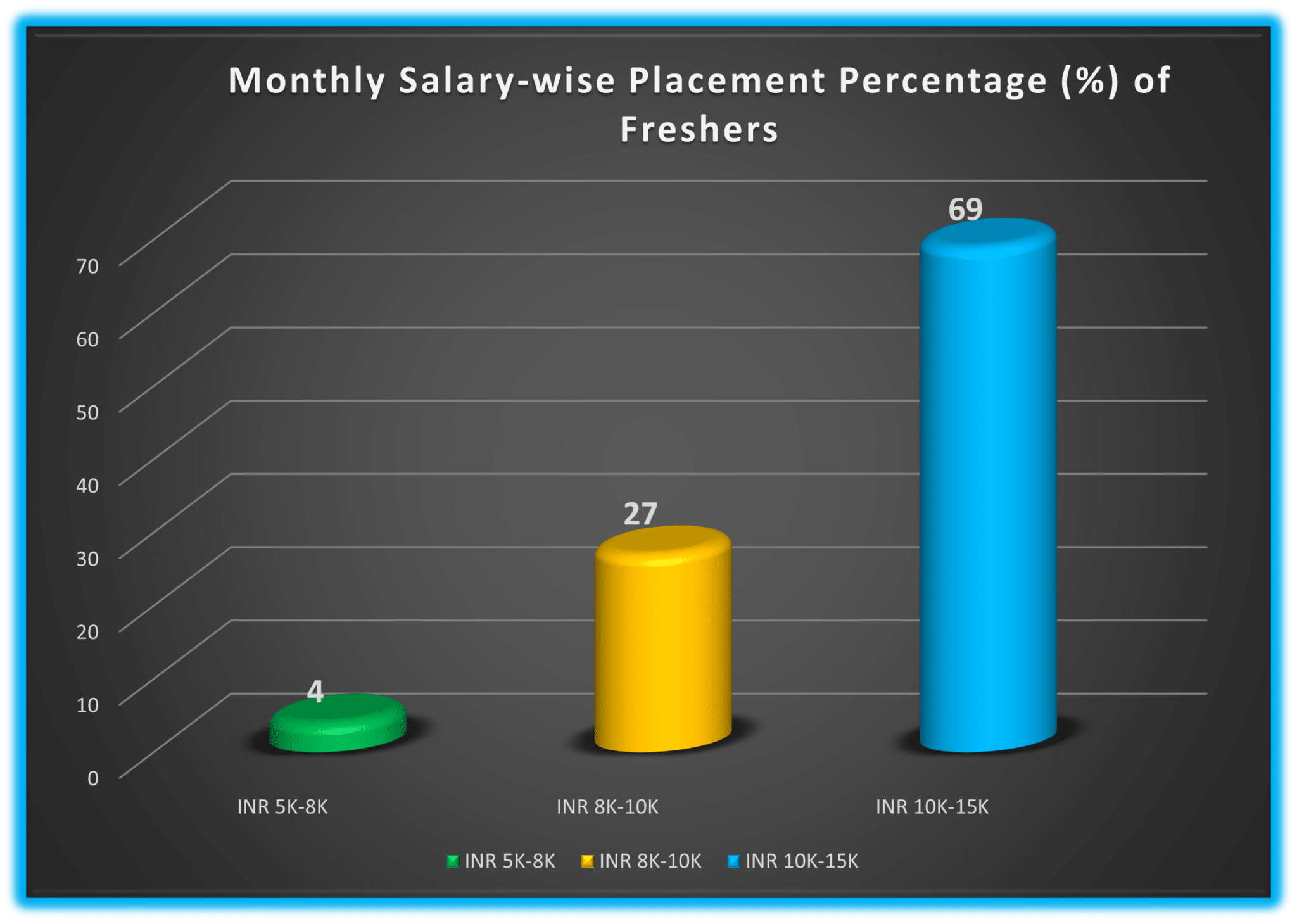 monthly salary wise placement percentage at 7boats