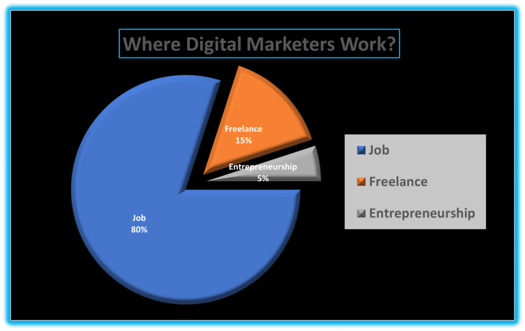 where digital marketers work after digital marketing course completion from 7boats