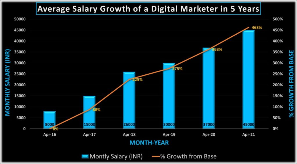 Salar growth rate of digital marketing students of 7boats