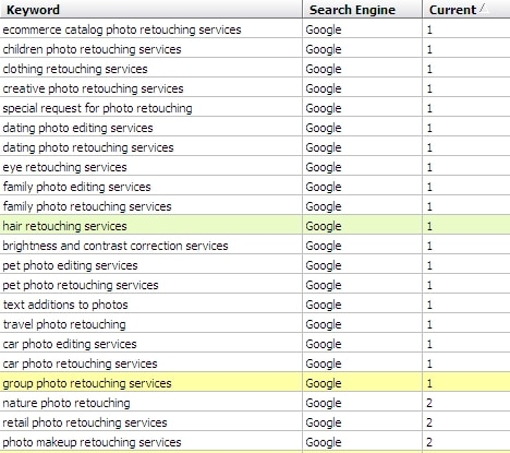 Google search ranking report for kaizencamera.com as on 25th Sep, 2011