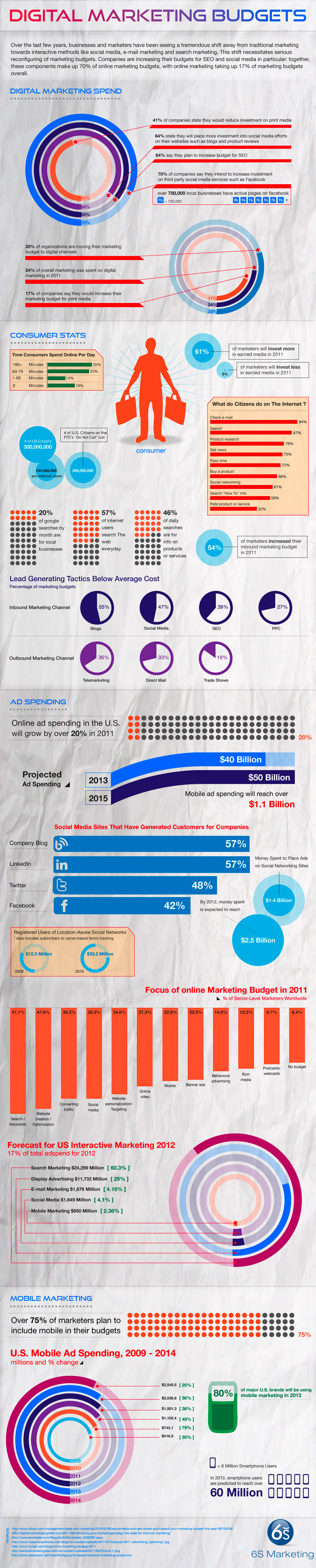Infographic about digital marketing budget trends