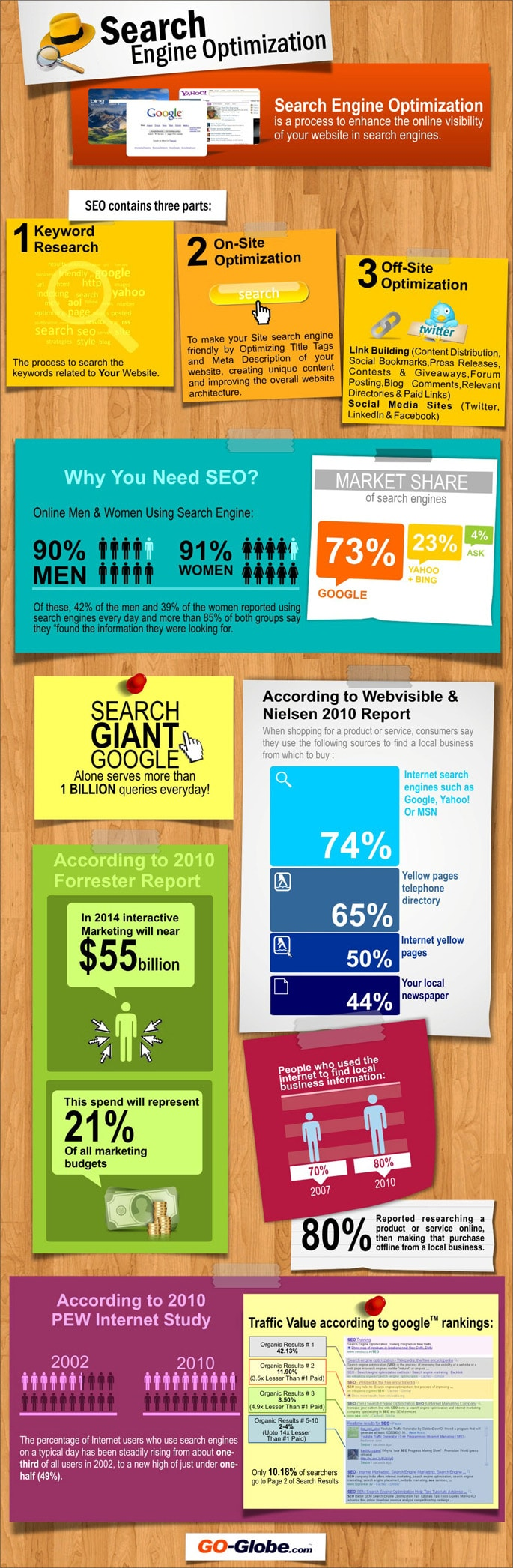 SEO Infographic - Why local businesses should not ignore SEO
