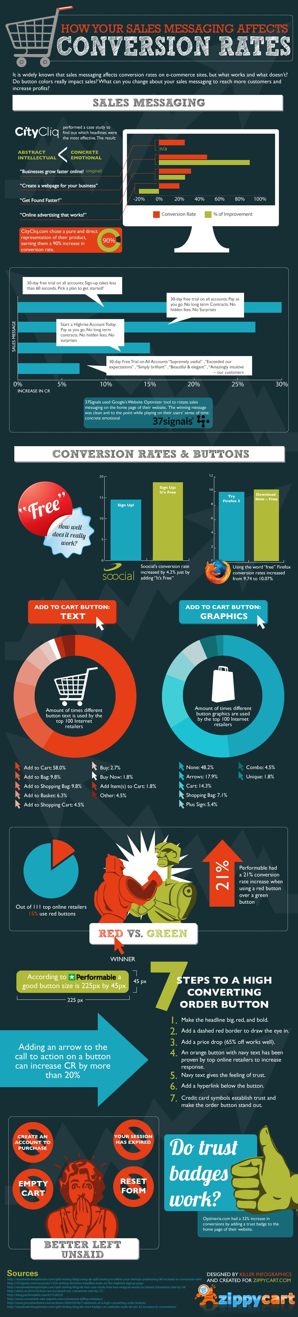 Sales messaging and conversion rates infographic