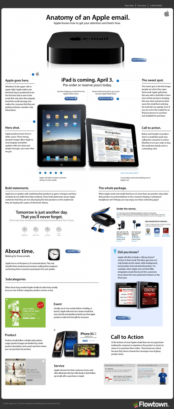 Anatomy of an apple email