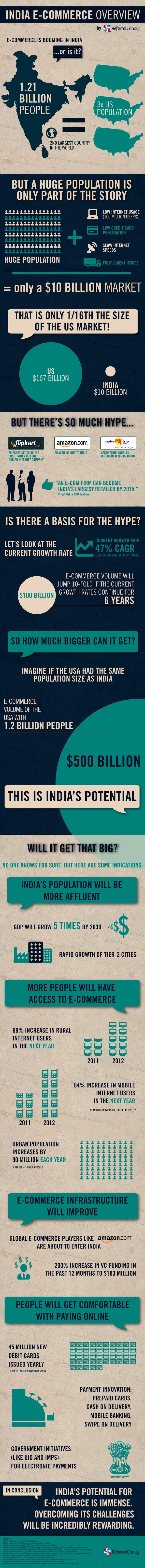 India Ecommerce potential - Infographic