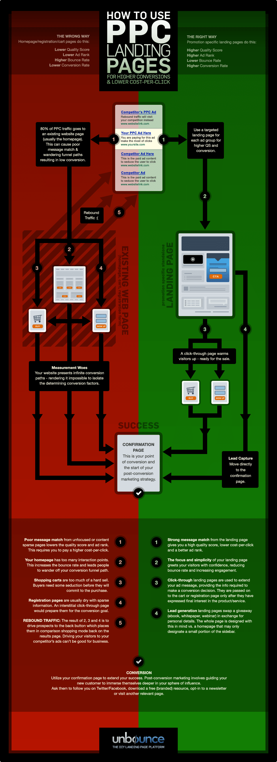 Landing pages for PPC - infographic