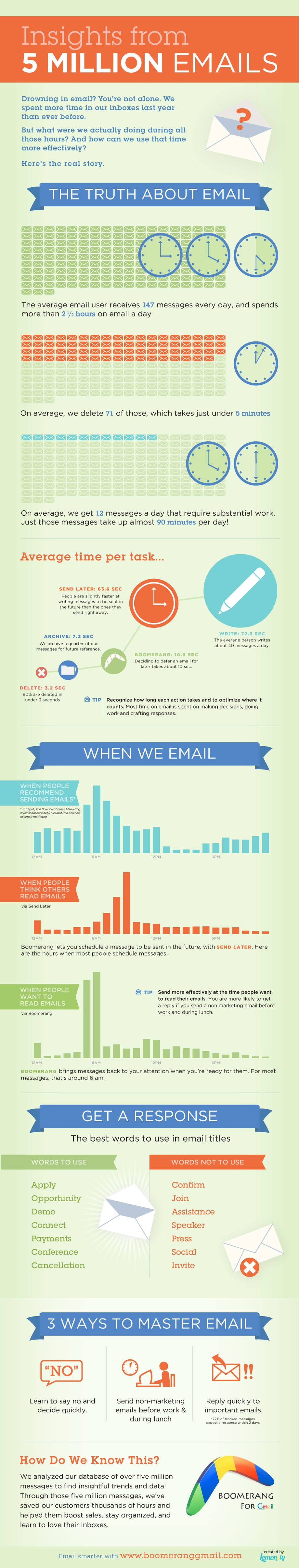 Email infographic