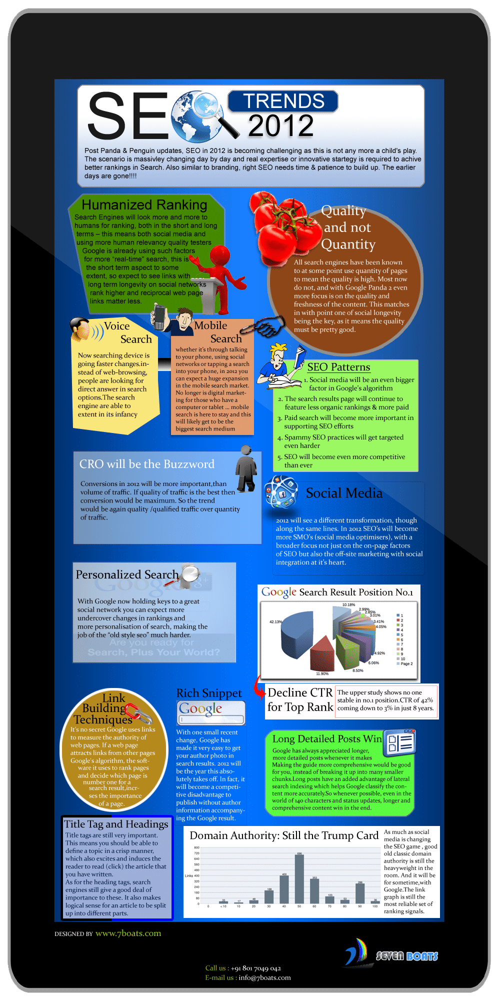 SEO Trends 2012-2013 Infographics