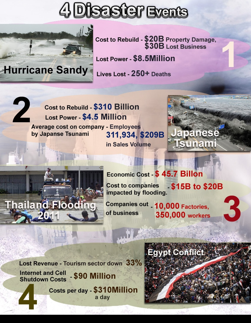 Infographics Designed by 7boats 1 - 4 disaster infographics
