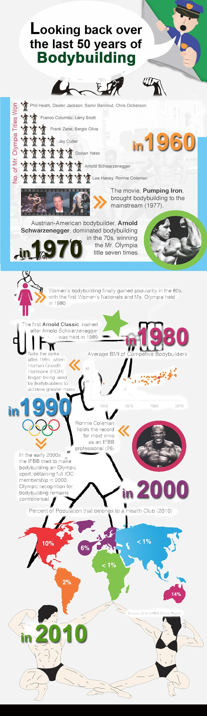 Infographics Designed by 7boats 195 - bodybuilding infographics