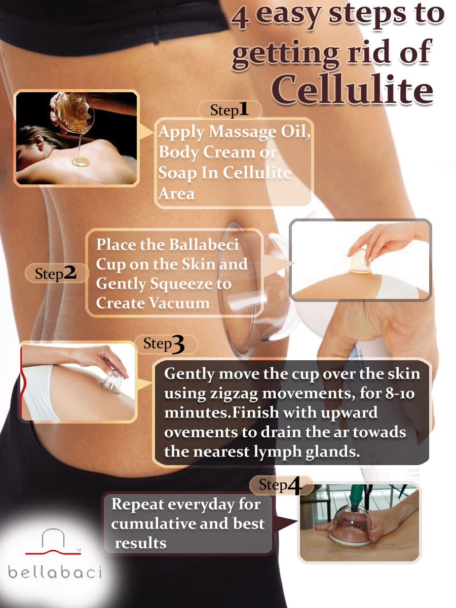 Infographics Designed by 7boats 9 - cellulite infographics