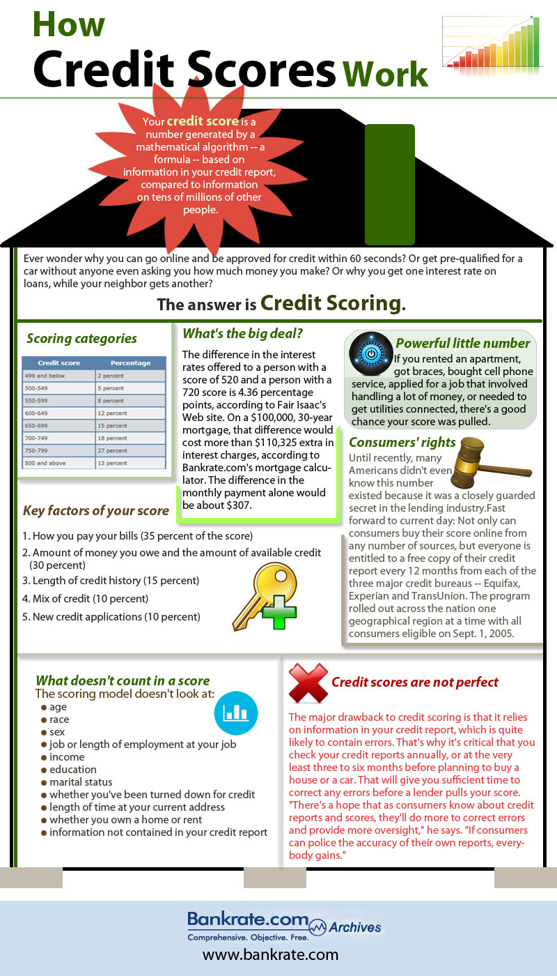 Infographics Designed by 7boats 77 - credit score infographics
