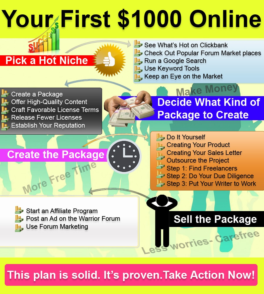 Infographics Designed by 7boats 155 - making money infographics