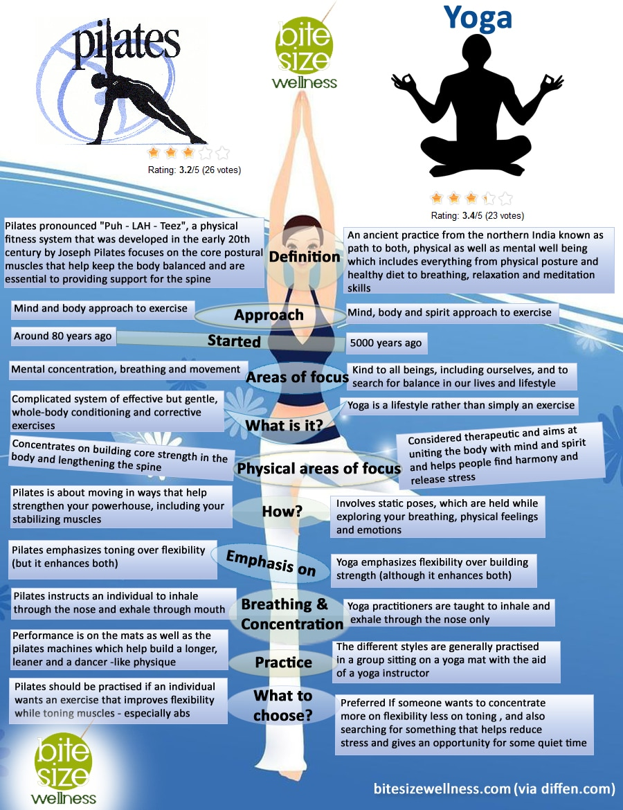 Infographics Designed by 7boats 169 - yoga infographics