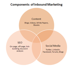 inbound.marketing