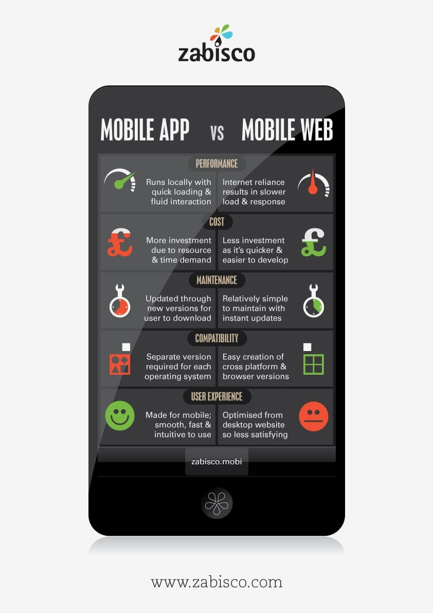 Mobile Apps Versus Mobile Websites