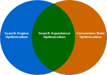 SEO-Search Experience Optimization