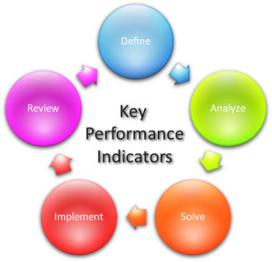 KPI Cycle - key performance indicators for bloggers and content writers