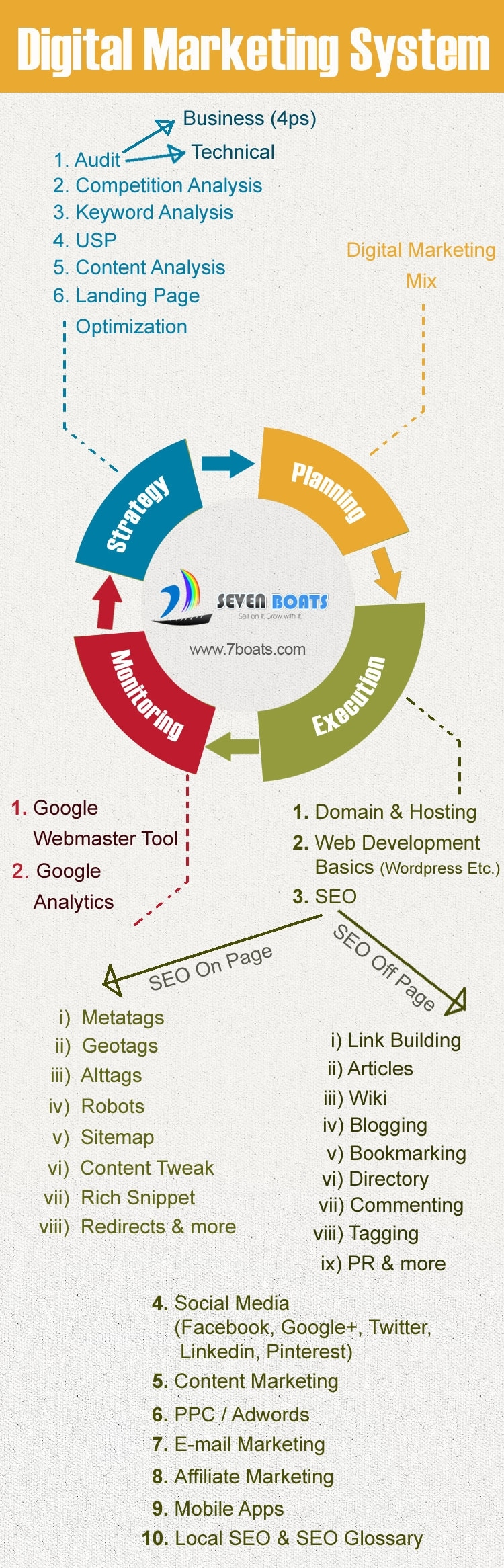 Flowchart of Digital marketing system for beginners by Seven Boats Info-System