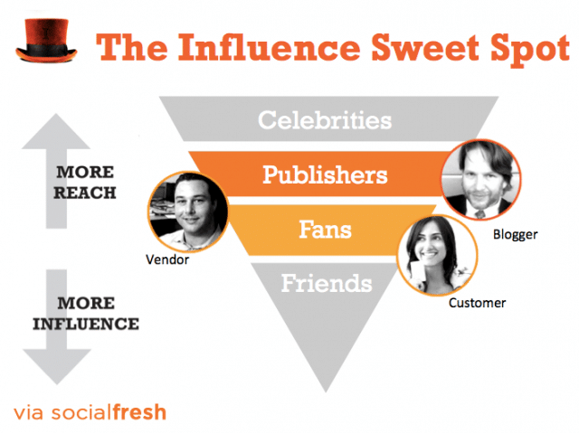 influencers - influence marketing