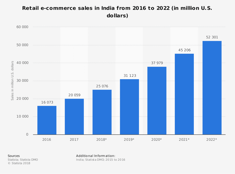 ecommerce-growth-in-india
