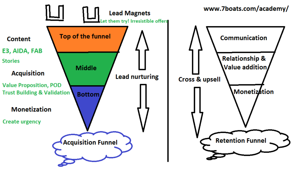 How Startup owners, SMEs can get more leads through digital marketing and content marketing - Online lead generation tips 4 - Lead Funnels 7boats