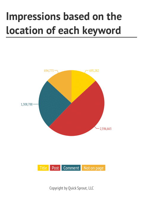 How Comment Marketing Helps Today 2 - Impressions based on the location of each keyword
