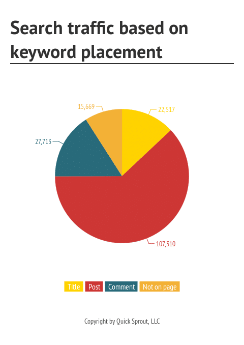 How Comment Marketing Helps Today 8 - Search traffic based on keyword placement