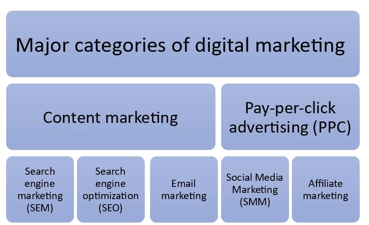 Why is digital marketing the future of marketing? 2 - major categories of digital marketing 1