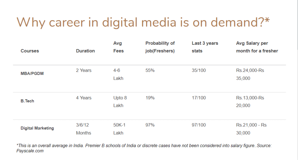 digital marketing salary for entry level freshers in India