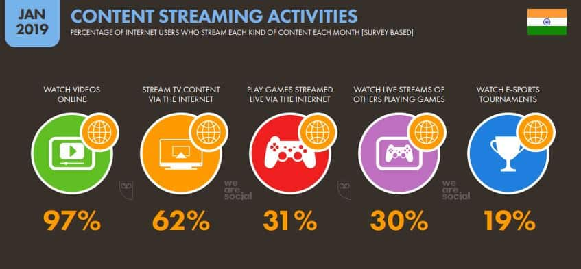 India and the Growth of Internet Marketing (Digital Marketing) 17 - Content Streaming Activity
