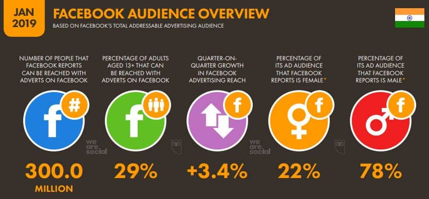 India and the Growth of Internet Marketing (Digital Marketing) 13 - Facebook Audience overview