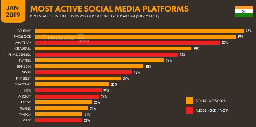 India and the Growth of Internet Marketing (Digital Marketing) 9 - Most active social media users