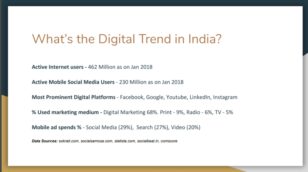 India and the Growth of Internet Marketing (Digital Marketing) 23 - Screenshot 170