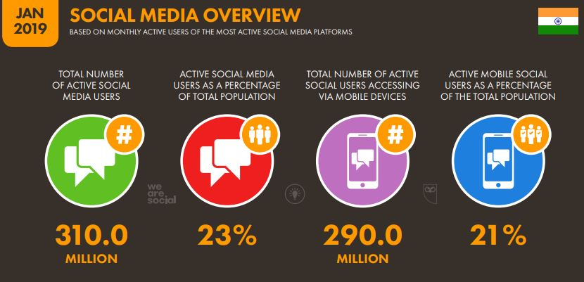 India and the Growth of Internet Marketing (Digital Marketing) 3 - Social Media users overview
