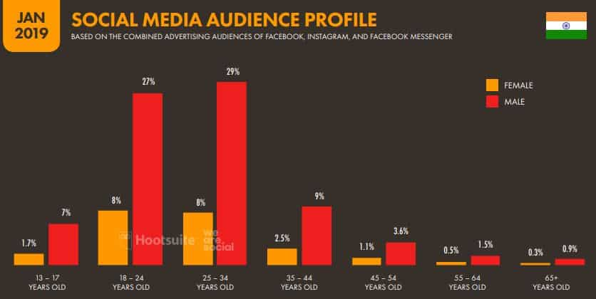 India and the Growth of Internet Marketing (Digital Marketing) 7 - Social media Audience profile