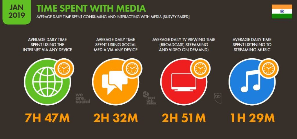 India and the Growth of Internet Marketing (Digital Marketing) 19 - Time spent with media