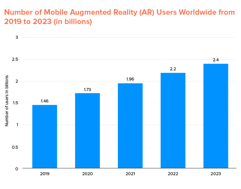 number of mobile augmented reality (AR) users worldwide from year 2019-2023 (in billions)