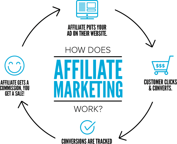 Affiliate marketing - how does it work?