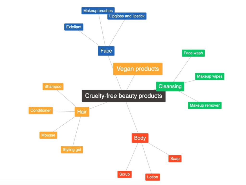 Mind mapping example for niche marketing