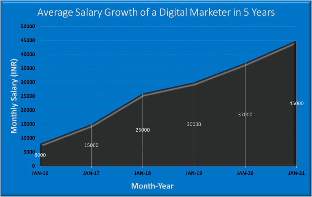 Digital marketing salary for freshers & Professionals in India - Complete Guide 4 - average salary growth 5 years