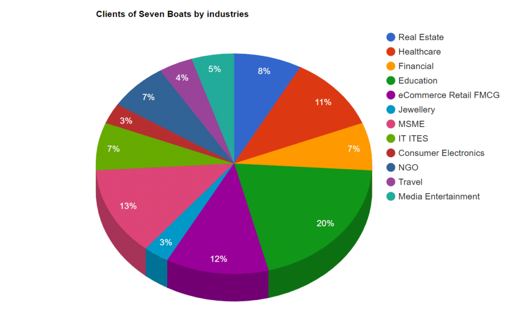 Industry wise % of clients of Seven Boats