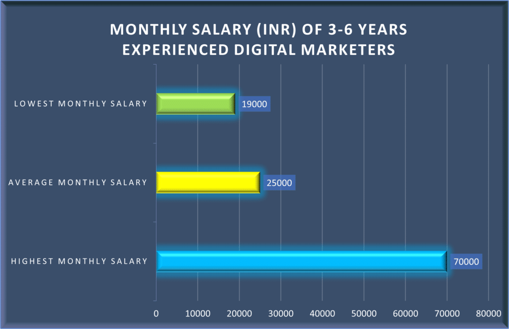 Monthly average salary of professionals shifting towards digital marketing field after passing out from Seven Boats